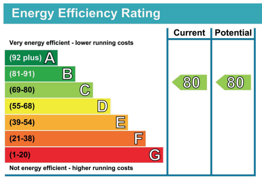 The Energy Performance Certificate Explained